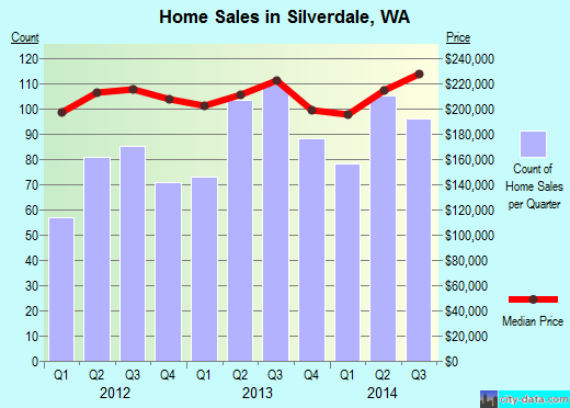 Silverdale,WA real estate house value index trend