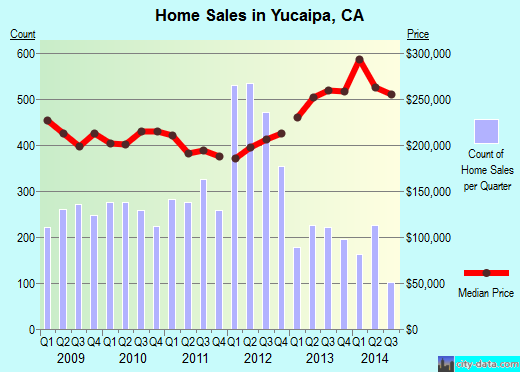 Yucaipa,CA real estate house value index trend