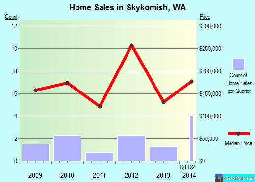 Skykomish,WA real estate house value index trend