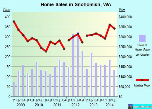 Snohomish, WA index of house prices