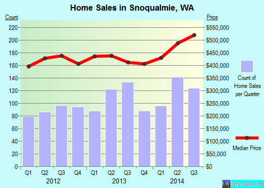 Snoqualmie,WA real estate house value index trend