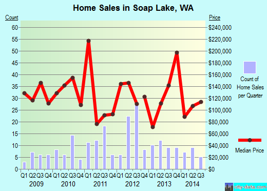 Soap Lake,WA real estate house value index trend
