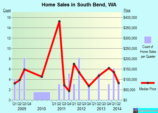 South Bend,WA index of house prices