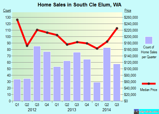 South Cle Elum,WA real estate house value index trend