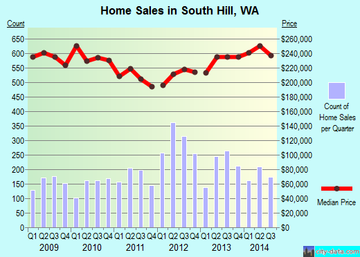 South Hill,WA index of house prices