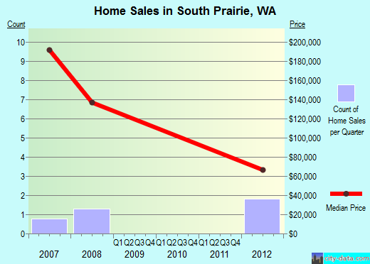 South Prairie,WA index of house prices