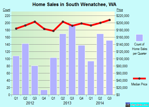 South Wenatchee,WA real estate house value index trend