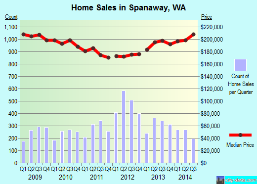 Spanaway,WA real estate house value index trend