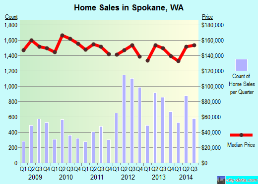 Spokane,WA real estate house value index trend