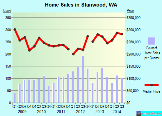 Stanwood,WA real estate house value index trend
