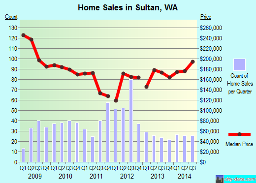 Sultan,WA real estate house value index trend