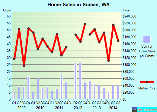Sumas,WA real estate house value index trend