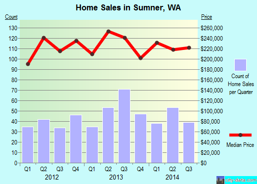 Sumner,WA real estate house value index trend