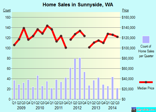 Sunnyside,WA real estate house value index trend