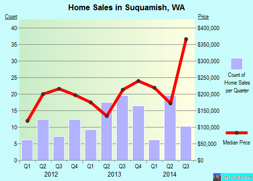 Suquamish,WA real estate house value index trend