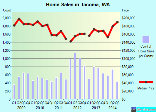 Tacoma,WA real estate house value index trend