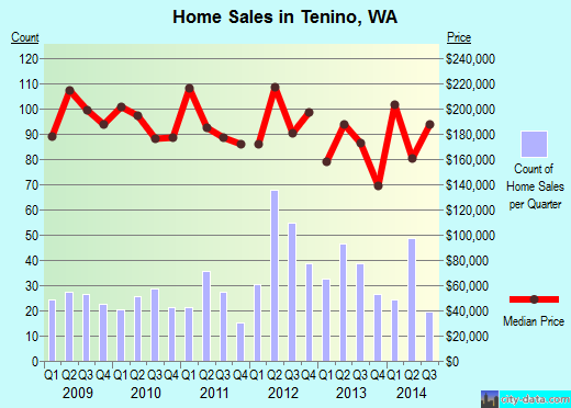Tenino,WA index of house prices