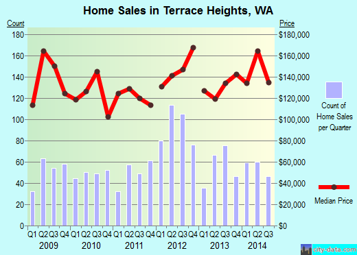 Terrace Heights,WA real estate house value index trend