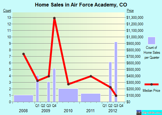 Air Force Academy,CO real estate house value index trend