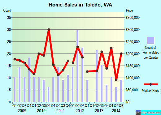 Toledo,WA real estate house value index trend
