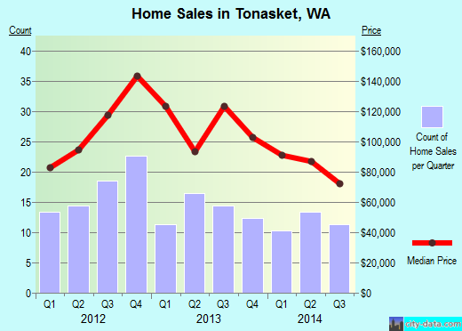 Tonasket,WA real estate house value index trend
