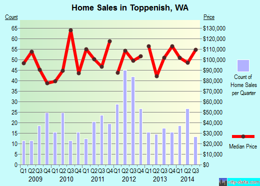 Toppenish,WA index of house prices