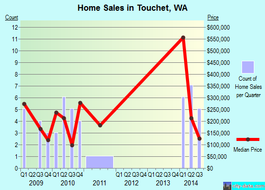 Touchet,WA real estate house value index trend