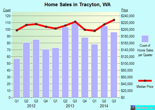 Tracyton,WA real estate house value index trend