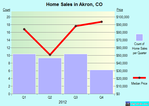 Akron,CO real estate house value index trend