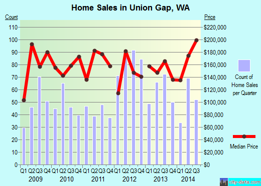 Union Gap,WA real estate house value index trend