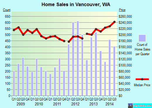 Vancouver, WA index of house prices