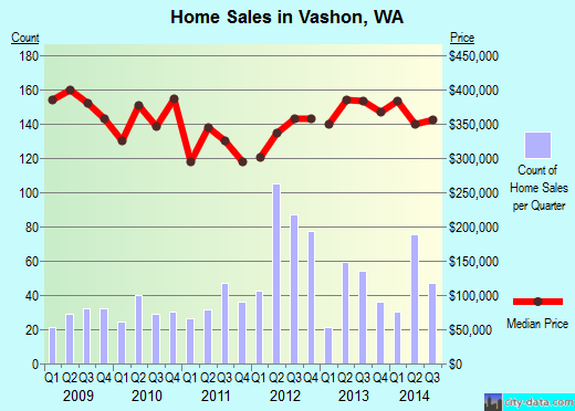 Vashon,WA real estate house value index trend
