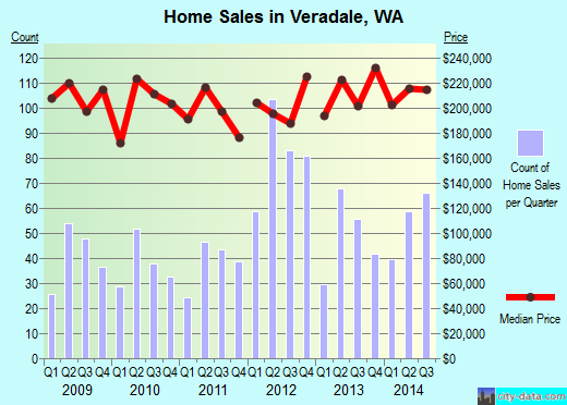 Veradale, WA index of house prices