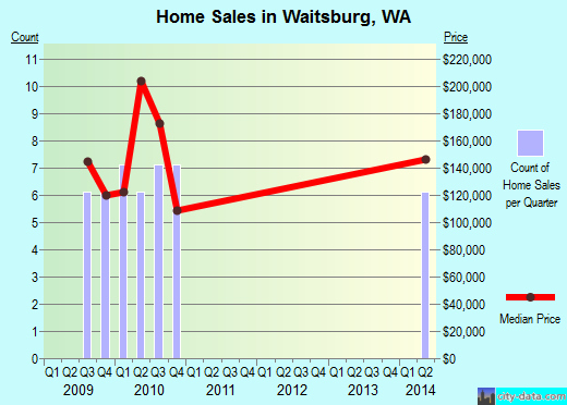 Waitsburg,WA real estate house value index trend