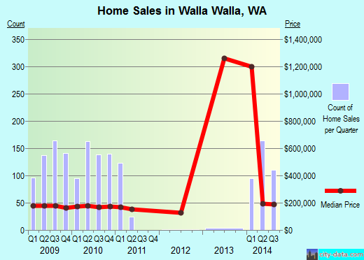 Walla Walla,WA real estate house value index trend