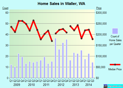 Waller,WA real estate house value index trend