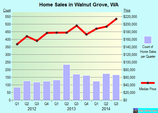 Walnut Grove,WA real estate house value index trend