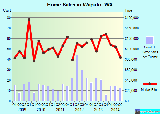 Wapato,WA real estate house value index trend
