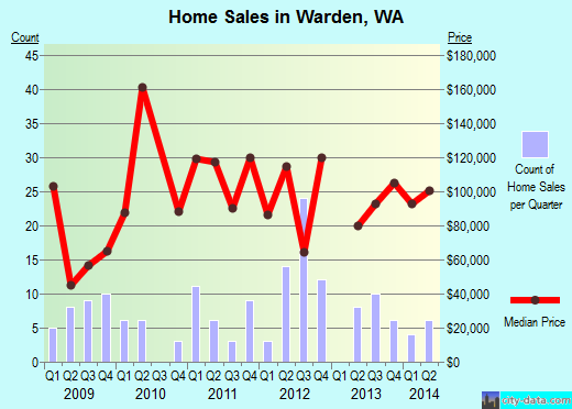 Warden,WA real estate house value index trend