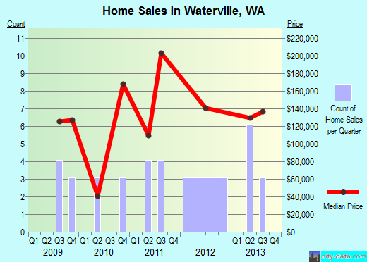 Waterville,WA real estate house value index trend