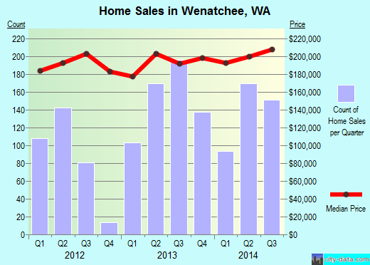 Wenatchee,WA real estate house value index trend
