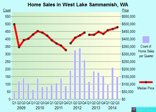 West Lake Sammamish,WA real estate house value index trend