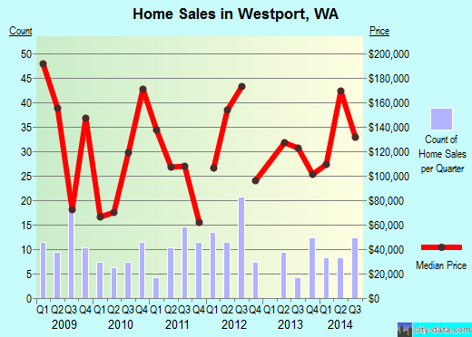 Westport,WA real estate house value index trend