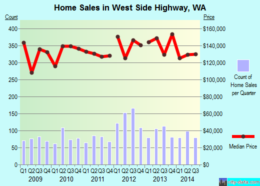 West Side Highway,WA real estate house value index trend