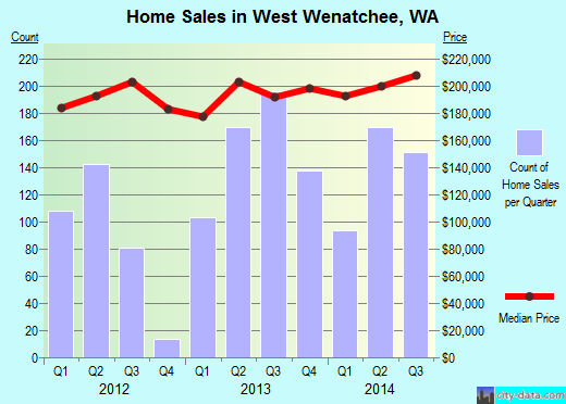 West Wenatchee,WA real estate house value index trend