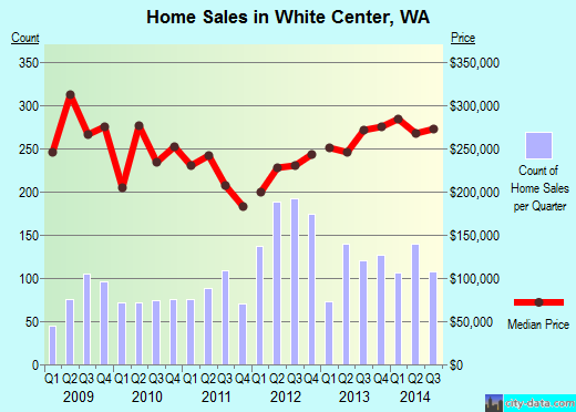 White Center,WA real estate house value index trend