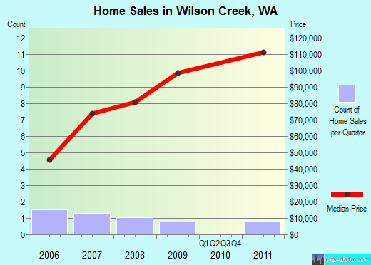 Wilson Creek,WA real estate house value index trend