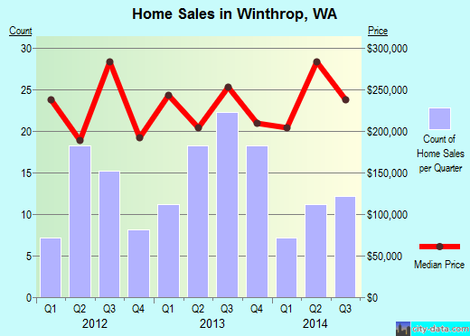 Winthrop,WA real estate house value index trend
