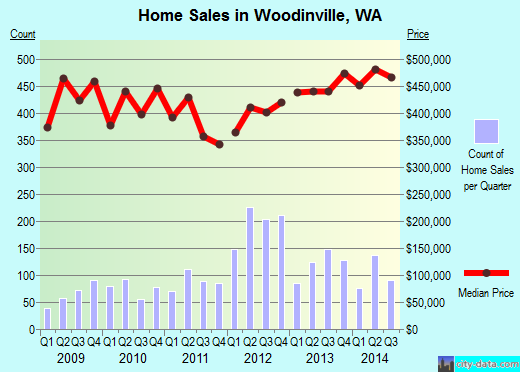 Woodinville,WA real estate house value index trend