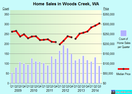 Woods Creek,WA real estate house value index trend